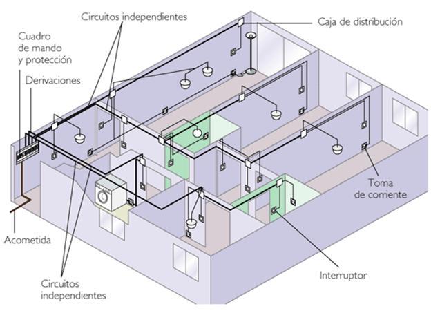 Cómo hacer una instalación eléctrica: enchufes e interruptores