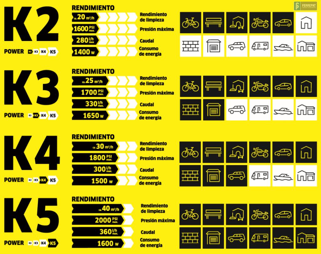 Características de las Hidrolavadoras de las gamas K2, K3, K4 y K5